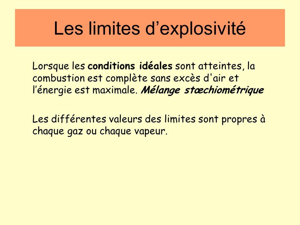 Les limites dexplosivité La détonation : - phénomène aléatoire - les gaz de combustion ont du mal à séchapper et compriment donc les gaz frais, il en