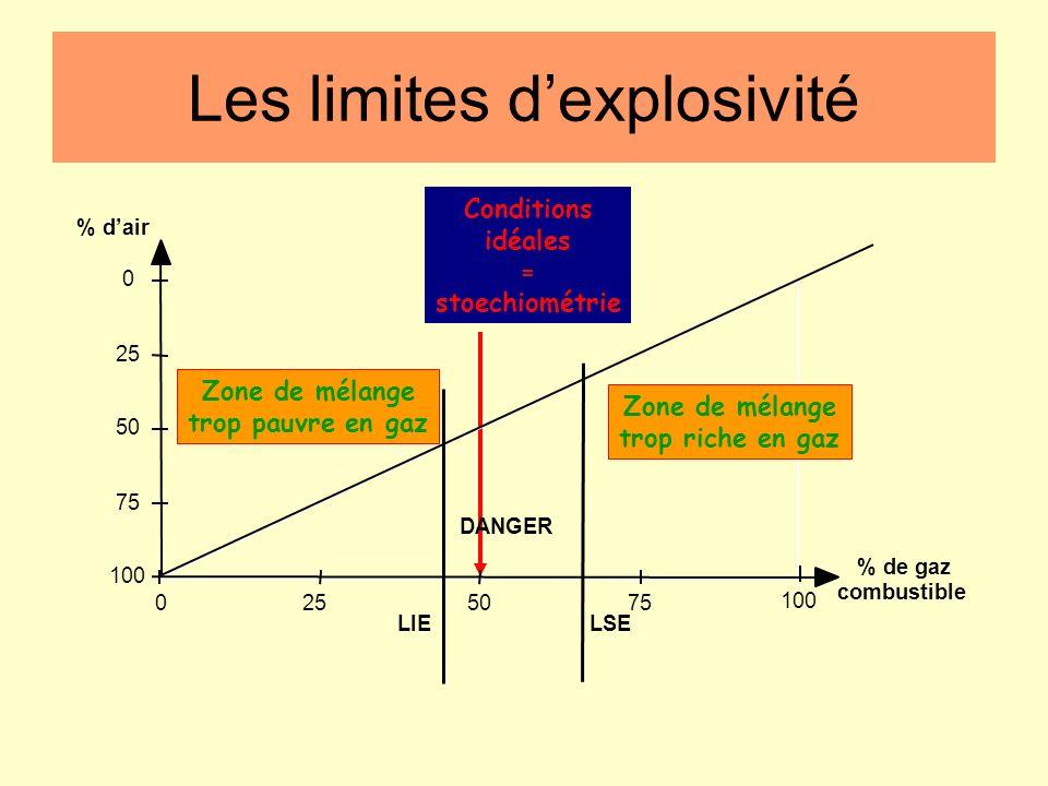 Les limites dexplosivité température Influence de la température : lorsque la température augmente on observe un élargissement du domaine d'inflammabi
