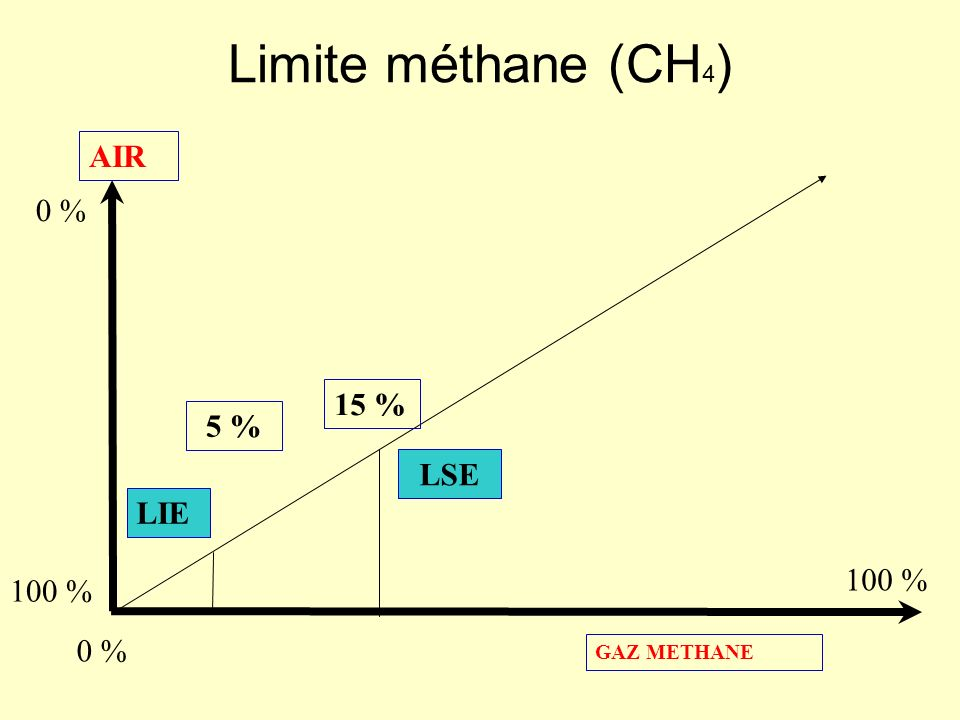 Limites hydrogène AIR GAZ HYDROGENE 0 % 100 % LIE LSE 4 % 75 %