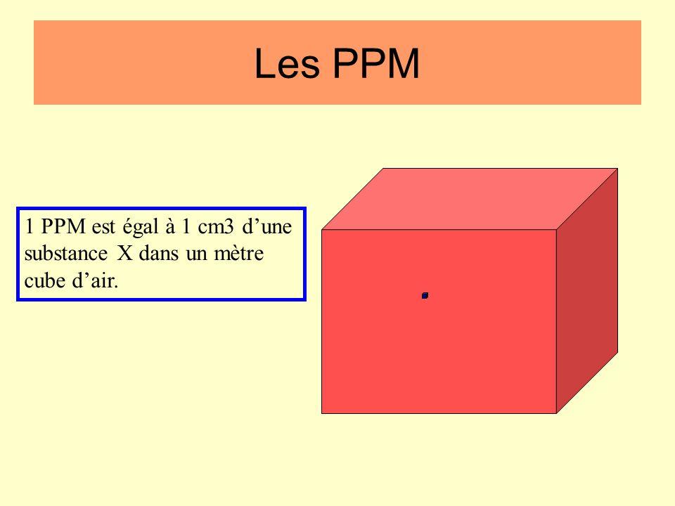 Les appareils de mesure Vocabulaire courrant (glossaire) PPM : (Partie Par Million). 1 PPM =Les PPM 1 cm3 de gaz par m3 d'air. En pourcentage : 1 % =