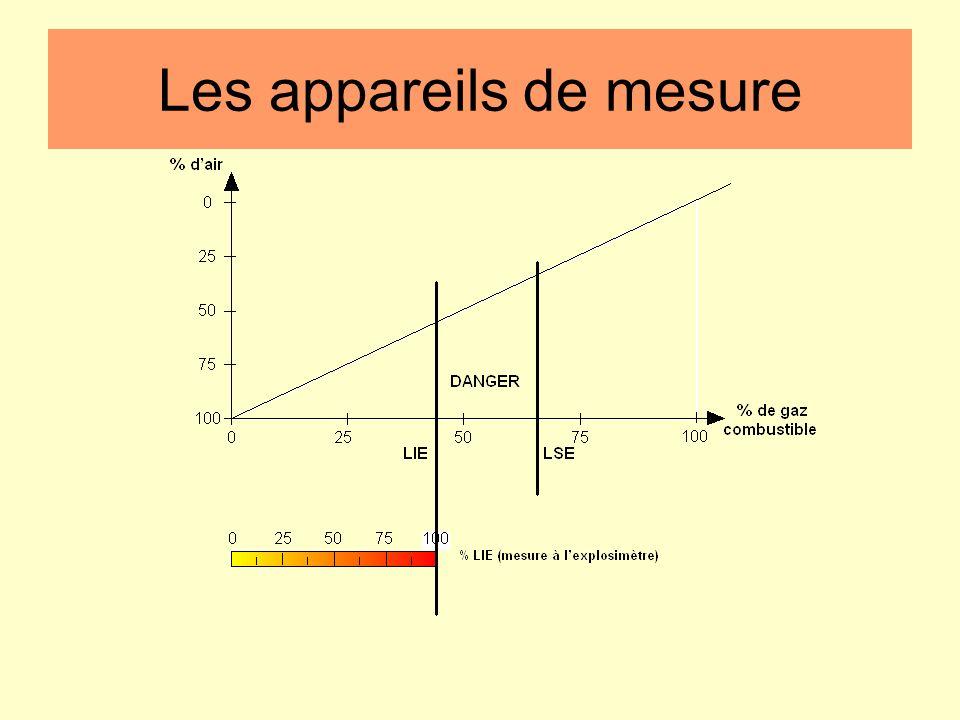 Les appareils de mesure Lexplosimètre Lexplosimètre : de la LIE Appareil de mesure permettant de mesurer un pourcentage (0 à 100 %) de la LIE