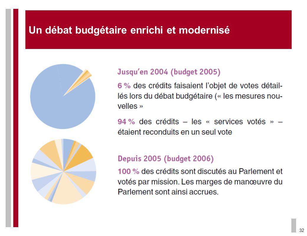32 Un débat budgétaire enrichi et modernisé