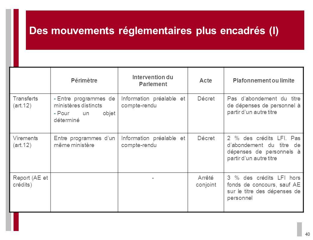 40 Périmètre Intervention du Parlement ActePlafonnement ou limite Transferts (art.12) - Entre programmes de ministères distincts - Pour un objet déter