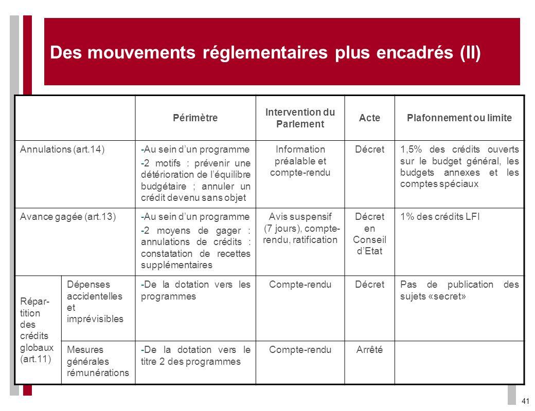 41 Périmètre Intervention du Parlement ActePlafonnement ou limite Annulations (art.14)-Au sein dun programme -2 motifs : prévenir une détérioration de