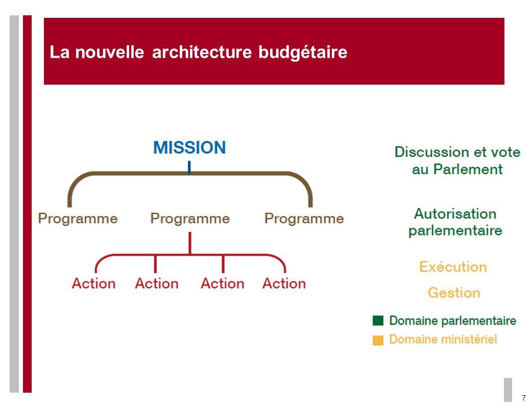 7 La nouvelle architecture budgétaire