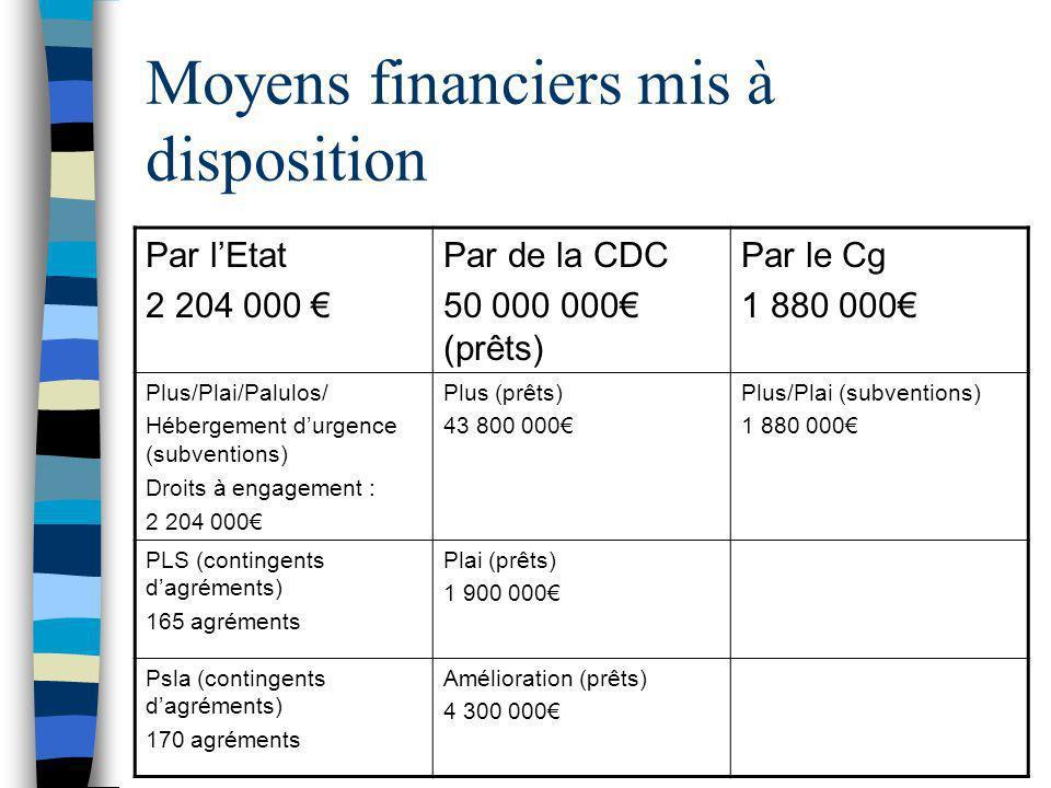 Moyens financiers mis à disposition Par lEtat 2 204 000 Par de la CDC 50 000 000 (prêts) Par le Cg 1 880 000 Plus/Plai/Palulos/ Hébergement durgence (subventions) Droits à engagement : 2 204 000 Plus (prêts) 43 800 000 Plus/Plai (subventions) 1 880 000 PLS (contingents dagréments) 165 agréments Plai (prêts) 1 900 000 Psla (contingents dagréments) 170 agréments Amélioration (prêts) 4 300 000