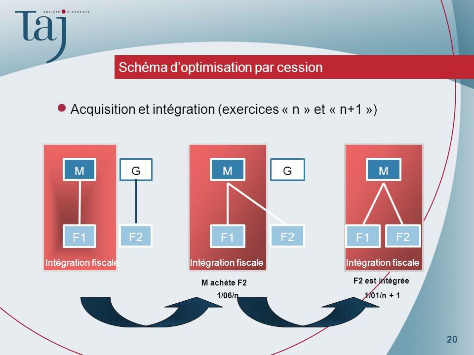 20 Schéma doptimisation par cession Acquisition et intégration (exercices « n » et « n+1 ») G M F1 F2 M F1 G F2 Intégration fiscale M F1 F2 Intégration fiscale M achète F2 1/06/n1/01/n + 1 F2 est intégrée