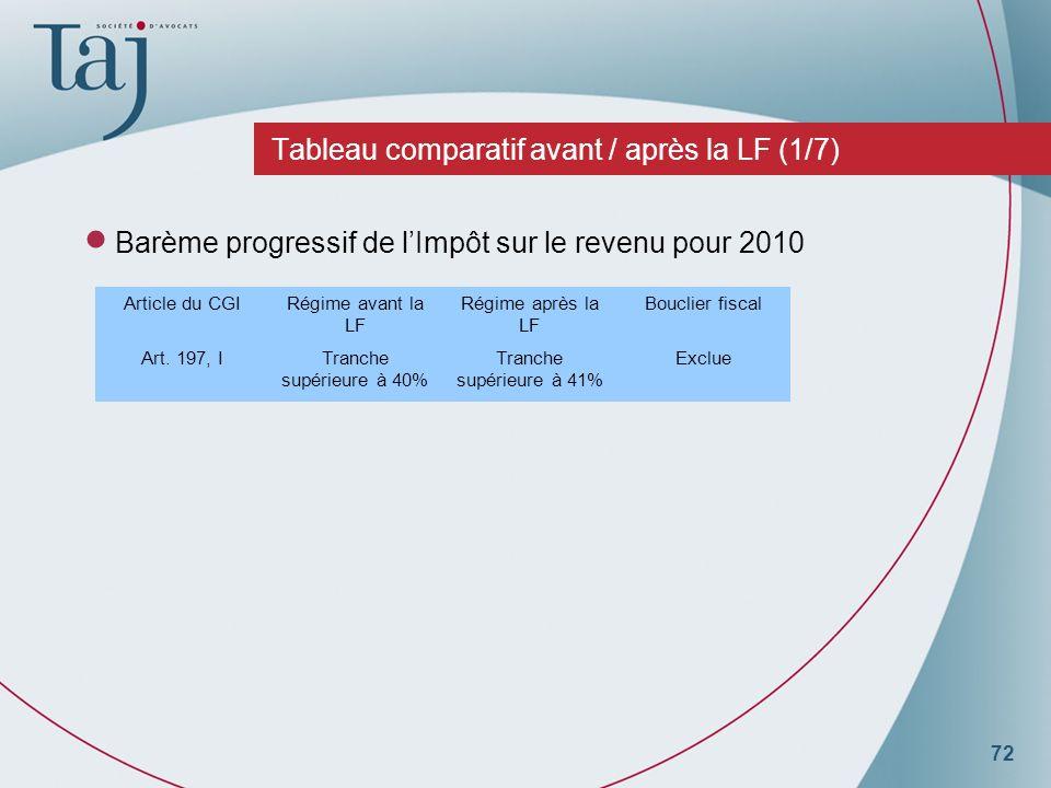 72 Tableau comparatif avant / après la LF (1/7) Barème progressif de lImpôt sur le revenu pour 2010 Article du CGIRégime avant la LF Régime après la LF Bouclier fiscal Art.