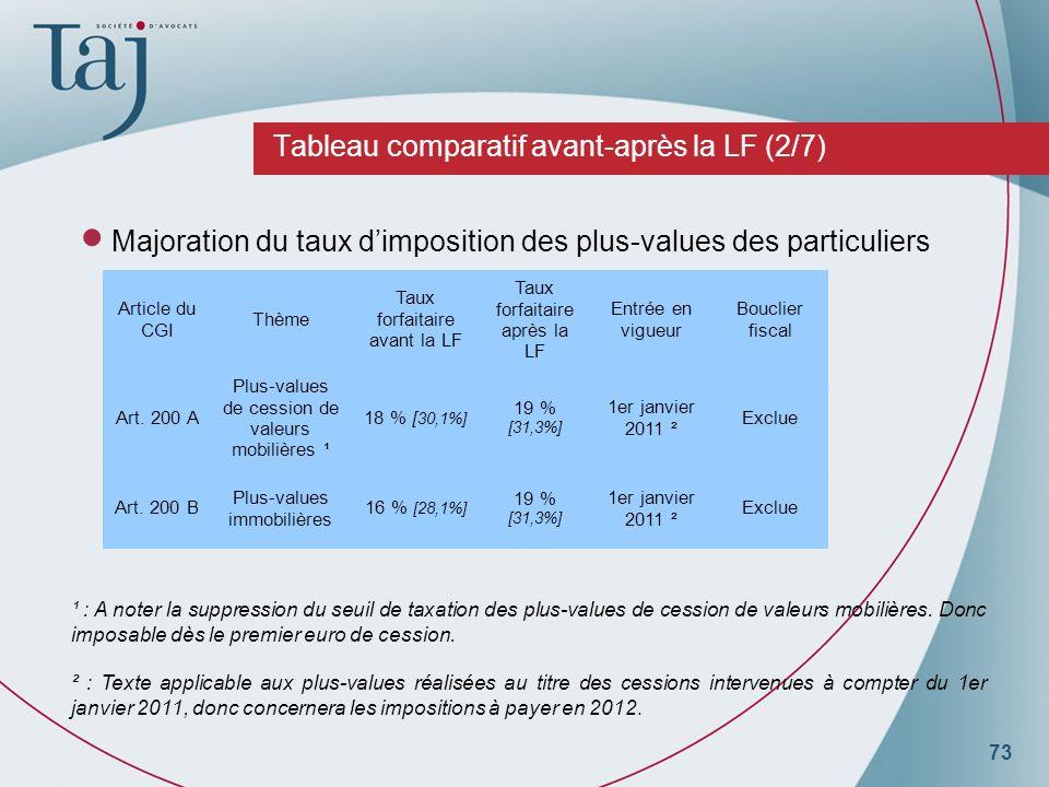 73 Tableau comparatif avant-après la LF (2/7) Majoration du taux dimposition des plus-values des particuliers Article du CGI Thème Taux forfaitaire avant la LF Taux forfaitaire après la LF Entrée en vigueur Bouclier fiscal Art.