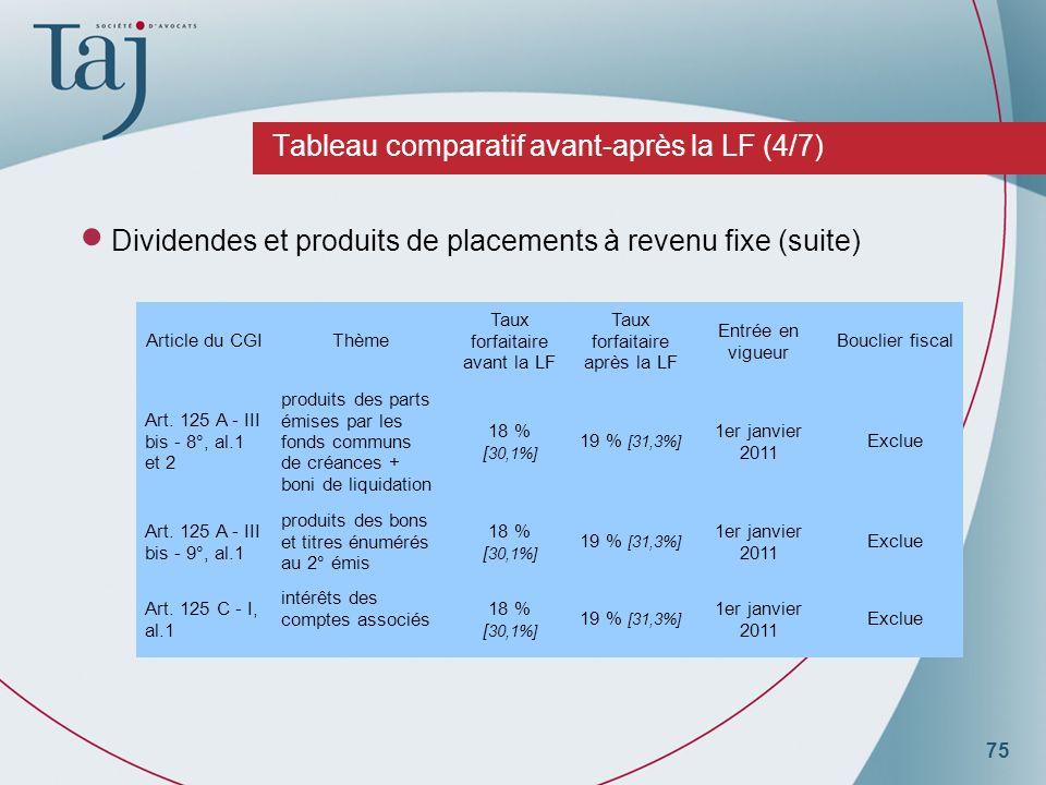 75 Tableau comparatif avant-après la LF (4/7) Dividendes et produits de placements à revenu fixe (suite) Article du CGIThème Taux forfaitaire avant la LF Taux forfaitaire après la LF Entrée en vigueur Bouclier fiscal Art.