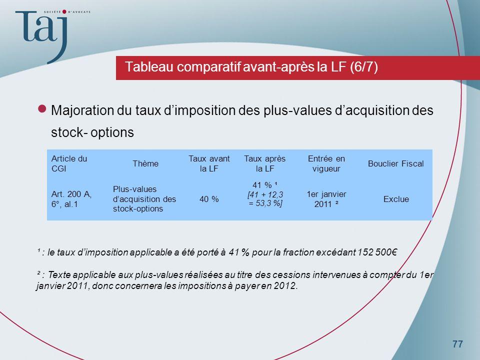 77 Tableau comparatif avant-après la LF (6/7) Majoration du taux dimposition des plus-values dacquisition des stock- options Article du CGI Thème Taux avant la LF Taux après la LF Entrée en vigueur Bouclier Fiscal Art.