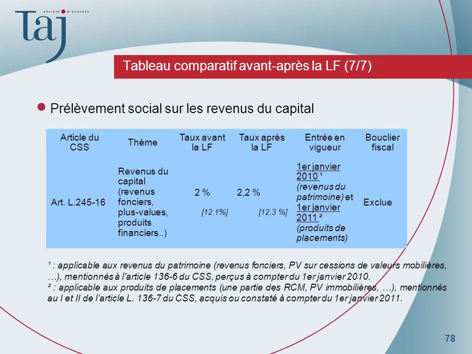 78 Tableau comparatif avant-après la LF (7/7) Prélèvement social sur les revenus du capital ¹ : applicable aux revenus du patrimoine (revenus fonciers, PV sur cessions de valeurs mobilières, …), mentionnés à larticle 136-6 du CSS, perçus à compter du 1er janvier 2010.