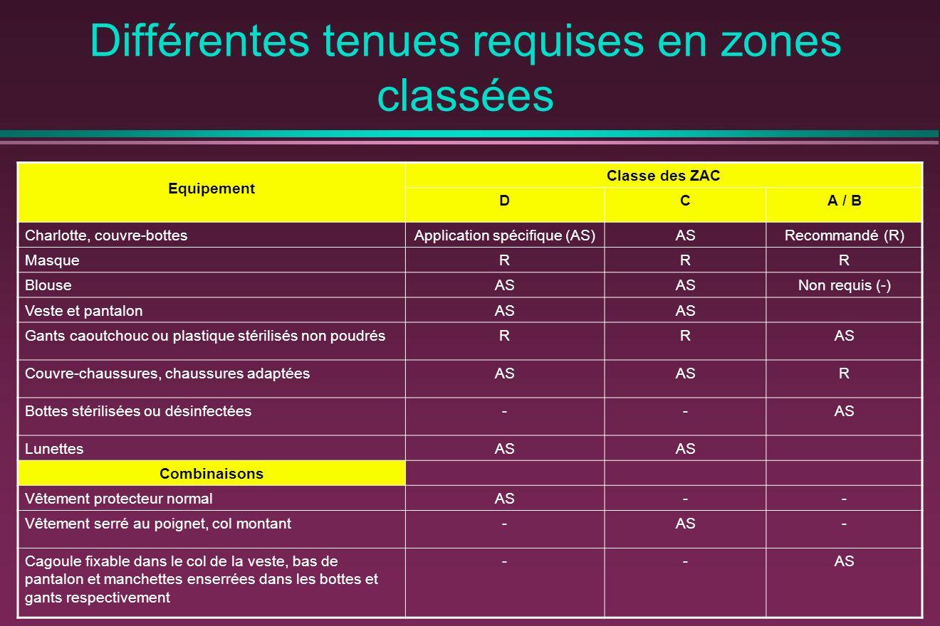 Différentes tenues requises en zones classées Equipement Classe des ZAC DCA / B Charlotte, couvre-bottesApplication spécifique (AS)ASRecommandé (R) Ma