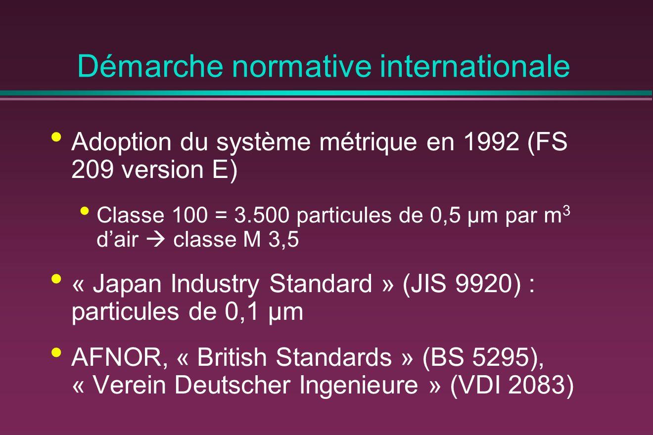 Démarche normative internationale Adoption du système métrique en 1992 (FS 209 version E) Classe 100 = 3.500 particules de 0,5 μm par m 3 dair classe M 3,5 « Japan Industry Standard » (JIS 9920) : particules de 0,1 μm AFNOR, « British Standards » (BS 5295), « Verein Deutscher Ingenieure » (VDI 2083)