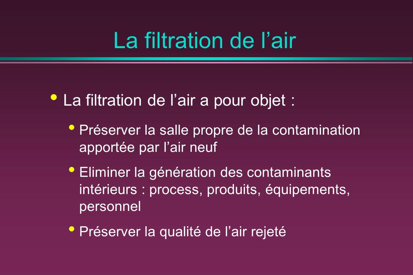 La filtration de lair La filtration de lair a pour objet : Préserver la salle propre de la contamination apportée par lair neuf Eliminer la génération des contaminants intérieurs : process, produits, équipements, personnel Préserver la qualité de lair rejeté