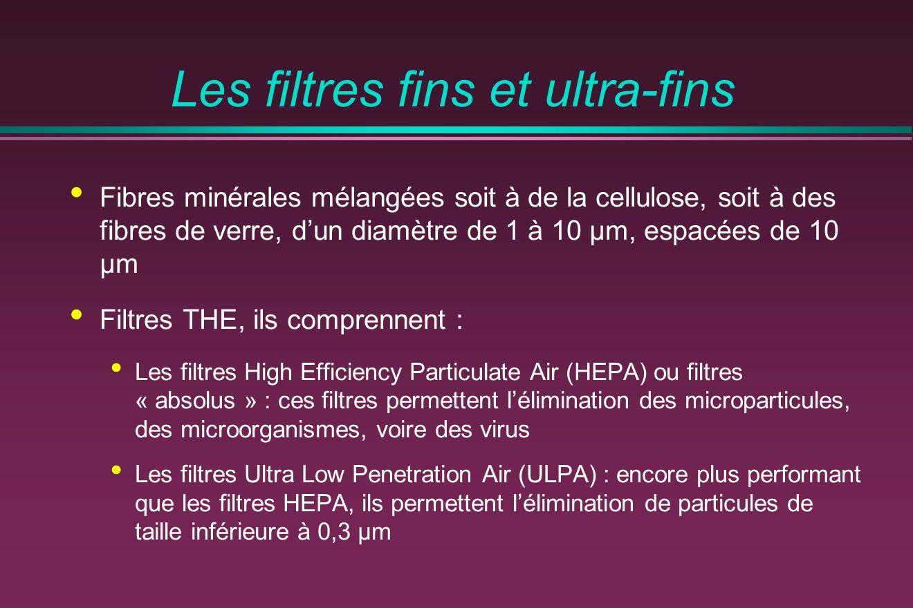Les filtres fins et ultra-fins Fibres minérales mélangées soit à de la cellulose, soit à des fibres de verre, dun diamètre de 1 à 10 μm, espacées de 10 μm Filtres THE, ils comprennent : Les filtres High Efficiency Particulate Air (HEPA) ou filtres « absolus » : ces filtres permettent lélimination des microparticules, des microorganismes, voire des virus Les filtres Ultra Low Penetration Air (ULPA) : encore plus performant que les filtres HEPA, ils permettent lélimination de particules de taille inférieure à 0,3 μm