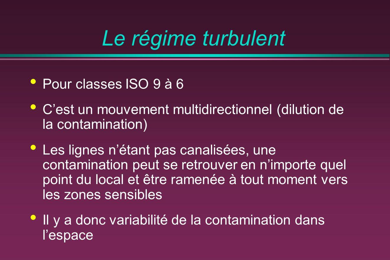Le régime turbulent Pour classes ISO 9 à 6 Cest un mouvement multidirectionnel (dilution de la contamination) Les lignes nétant pas canalisées, une contamination peut se retrouver en nimporte quel point du local et être ramenée à tout moment vers les zones sensibles Il y a donc variabilité de la contamination dans lespace