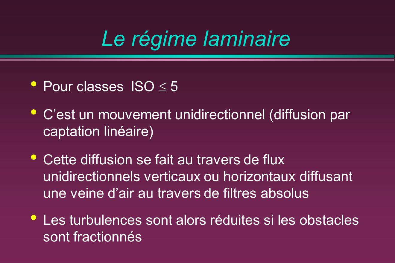 Le régime laminaire Pour classes ISO 5 Cest un mouvement unidirectionnel (diffusion par captation linéaire) Cette diffusion se fait au travers de flux unidirectionnels verticaux ou horizontaux diffusant une veine dair au travers de filtres absolus Les turbulences sont alors réduites si les obstacles sont fractionnés