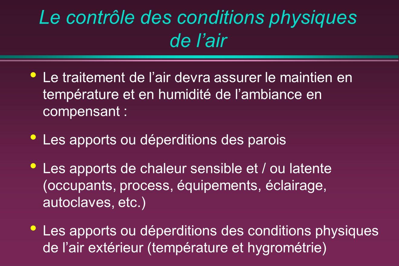 Le contrôle des conditions physiques de lair Le traitement de lair devra assurer le maintien en température et en humidité de lambiance en compensant
