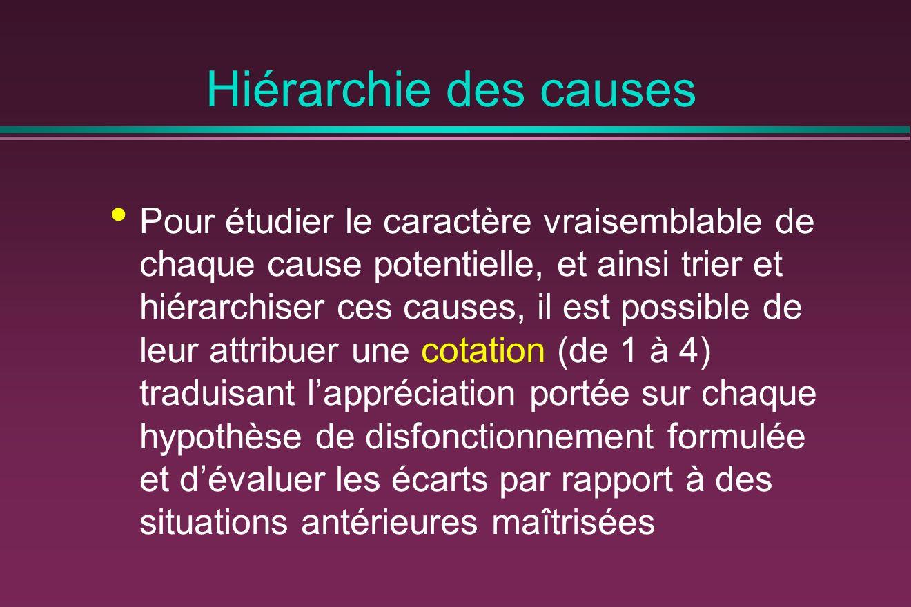Hiérarchie des causes Pour étudier le caractère vraisemblable de chaque cause potentielle, et ainsi trier et hiérarchiser ces causes, il est possible