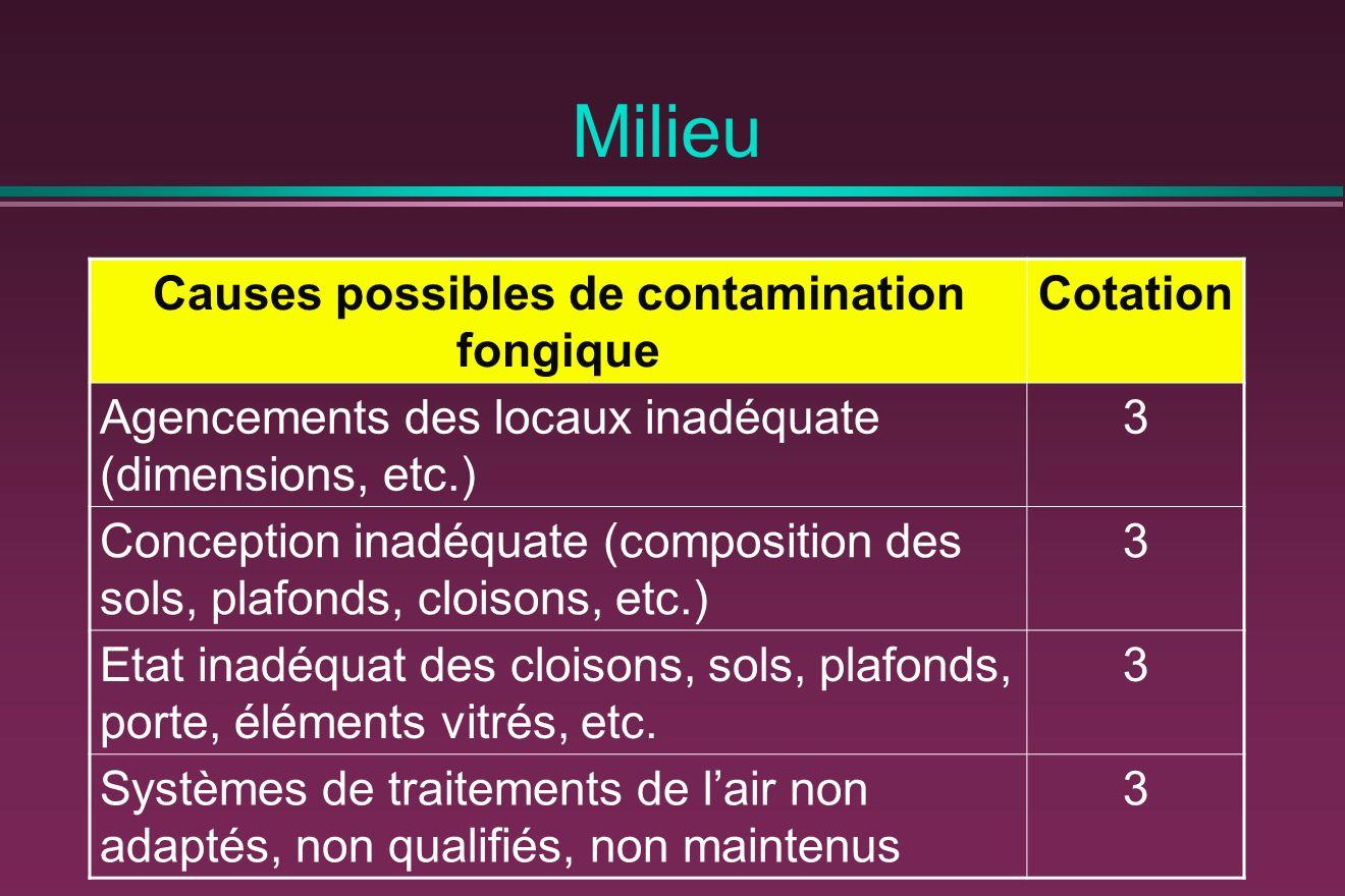 Milieu Causes possibles de contamination fongique Cotation Agencements des locaux inadéquate (dimensions, etc.) 3 Conception inadéquate (composition d