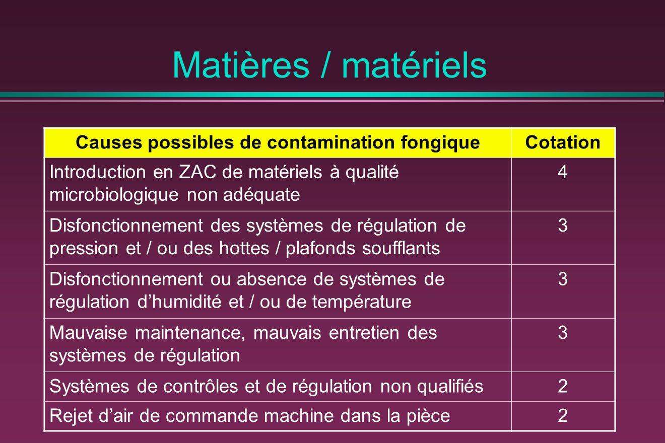 Matières / matériels Causes possibles de contamination fongiqueCotation Introduction en ZAC de matériels à qualité microbiologique non adéquate 4 Disf