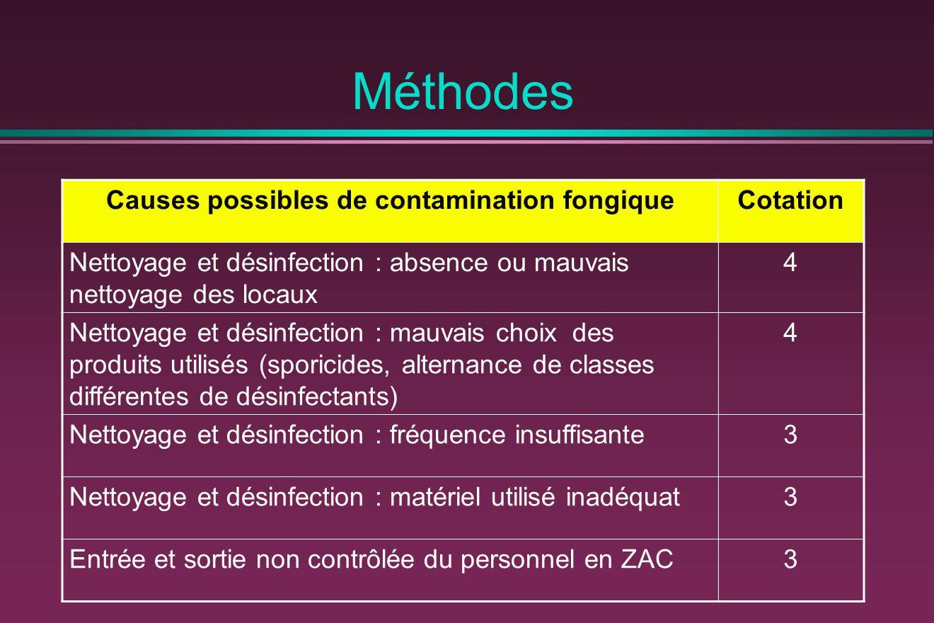Méthodes Causes possibles de contamination fongiqueCotation Nettoyage et désinfection : absence ou mauvais nettoyage des locaux 4 Nettoyage et désinfection : mauvais choix des produits utilisés (sporicides, alternance de classes différentes de désinfectants) 4 Nettoyage et désinfection : fréquence insuffisante3 Nettoyage et désinfection : matériel utilisé inadéquat3 Entrée et sortie non contrôlée du personnel en ZAC3