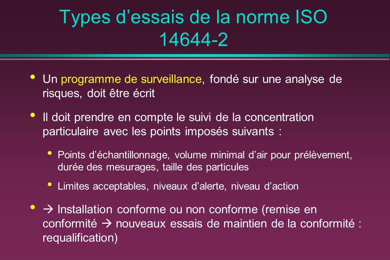 Types dessais de la norme ISO 14644-2 Un programme de surveillance, fondé sur une analyse de risques, doit être écrit Il doit prendre en compte le sui