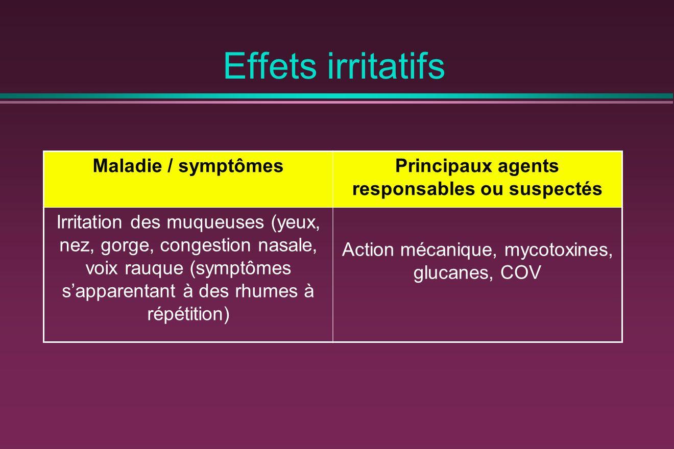 Effets irritatifs Maladie / symptômesPrincipaux agents responsables ou suspectés Irritation des muqueuses (yeux, nez, gorge, congestion nasale, voix r
