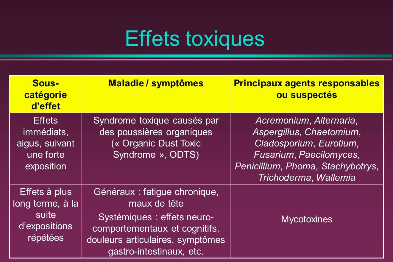 Effets toxiques Sous- catégorie deffet Maladie / symptômesPrincipaux agents responsables ou suspectés Effets immédiats, aigus, suivant une forte exposition Syndrome toxique causés par des poussières organiques (« Organic Dust Toxic Syndrome », ODTS) Acremonium, Alternaria, Aspergillus, Chaetomium, Cladosporium, Eurotium, Fusarium, Paecilomyces, Penicillium, Phoma, Stachybotrys, Trichoderma, Wallemia Effets à plus long terme, à la suite dexpositions répétées Généraux : fatigue chronique, maux de tête Systémiques : effets neuro- comportementaux et cognitifs, douleurs articulaires, symptômes gastro-intestinaux, etc.