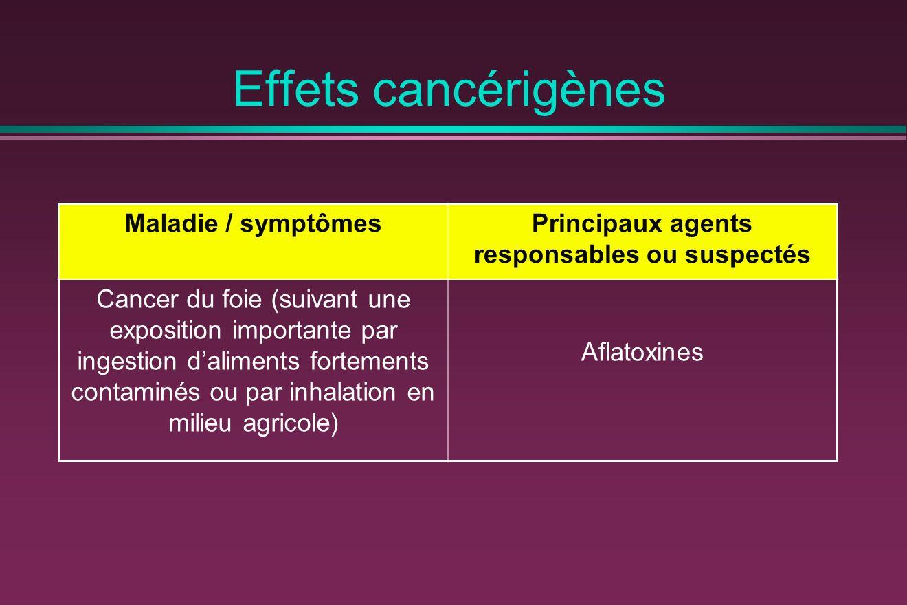 Effets cancérigènes Maladie / symptômesPrincipaux agents responsables ou suspectés Cancer du foie (suivant une exposition importante par ingestion daliments fortements contaminés ou par inhalation en milieu agricole) Aflatoxines