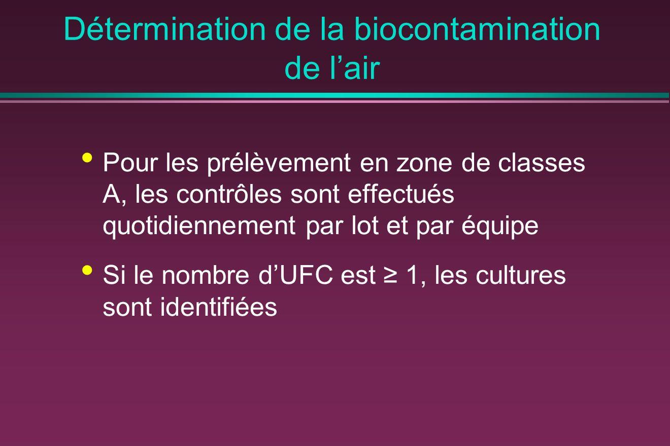Détermination de la biocontamination de lair Pour les prélèvement en zone de classes A, les contrôles sont effectués quotidiennement par lot et par équipe Si le nombre dUFC est 1, les cultures sont identifiées