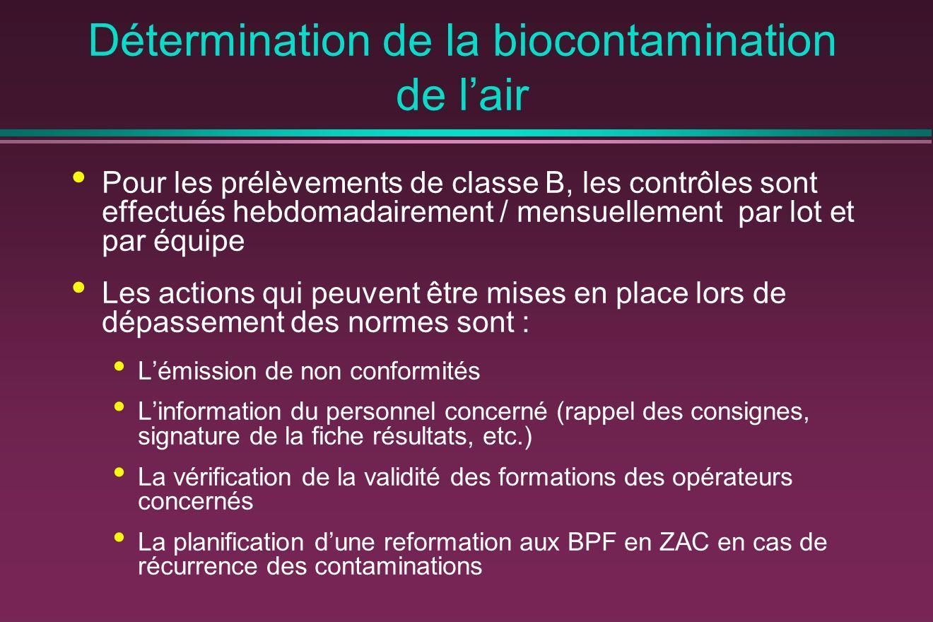 Détermination de la biocontamination de lair Pour les prélèvements de classe B, les contrôles sont effectués hebdomadairement / mensuellement par lot et par équipe Les actions qui peuvent être mises en place lors de dépassement des normes sont : Lémission de non conformités Linformation du personnel concerné (rappel des consignes, signature de la fiche résultats, etc.) La vérification de la validité des formations des opérateurs concernés La planification dune reformation aux BPF en ZAC en cas de récurrence des contaminations