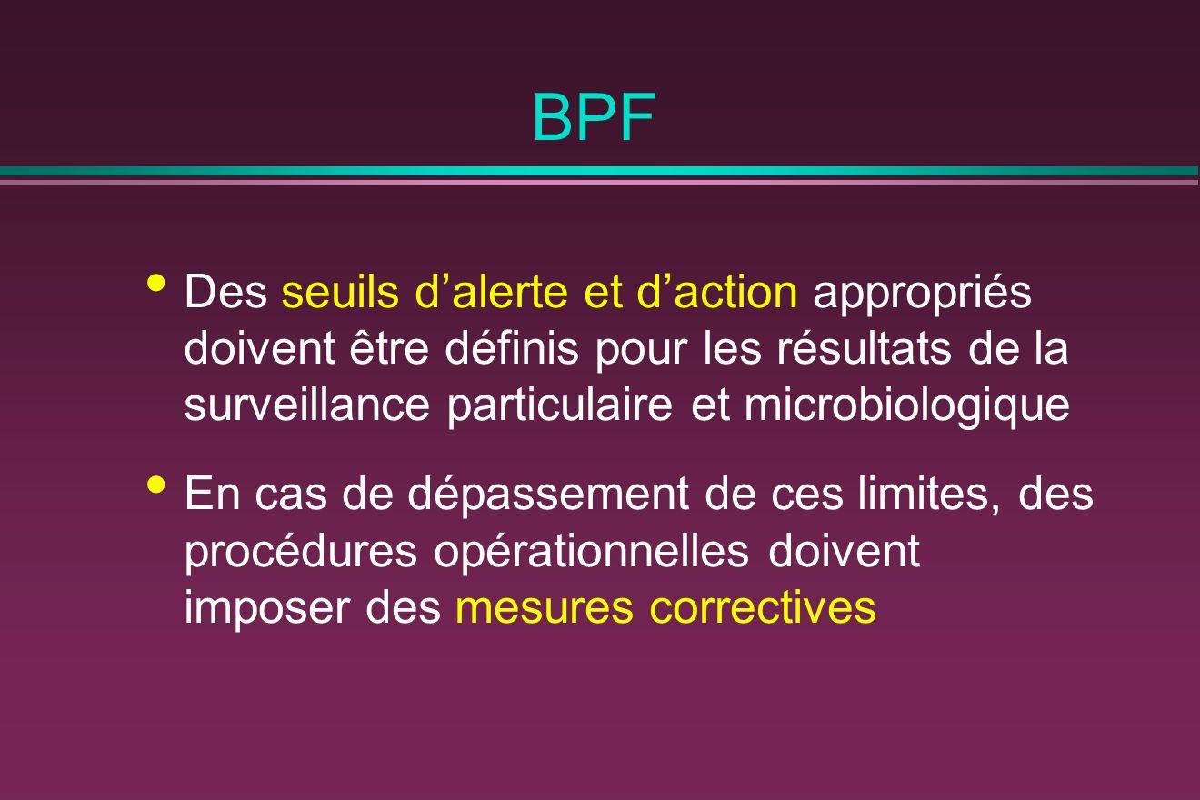 BPF Des seuils dalerte et daction appropriés doivent être définis pour les résultats de la surveillance particulaire et microbiologique En cas de dépassement de ces limites, des procédures opérationnelles doivent imposer des mesures correctives