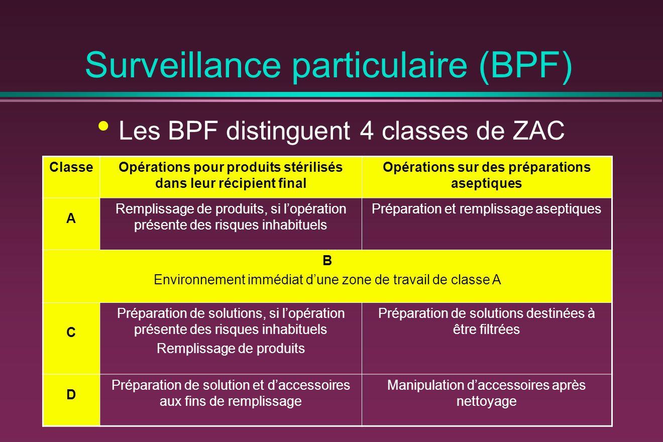 Surveillance particulaire (BPF) Les BPF distinguent 4 classes de ZAC ClasseOpérations pour produits stérilisés dans leur récipient final Opérations su
