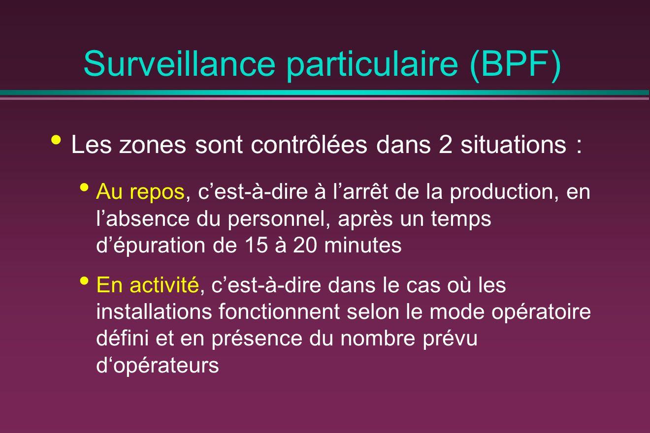 Surveillance particulaire (BPF) Les zones sont contrôlées dans 2 situations : Au repos, cest-à-dire à larrêt de la production, en labsence du personnel, après un temps dépuration de 15 à 20 minutes En activité, cest-à-dire dans le cas où les installations fonctionnent selon le mode opératoire défini et en présence du nombre prévu dopérateurs