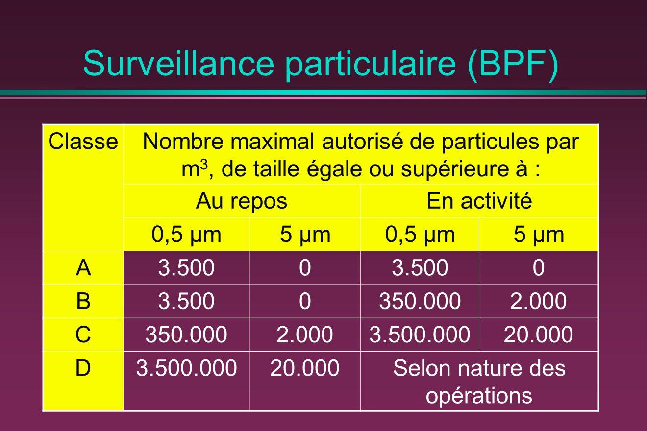Surveillance particulaire (BPF) ClasseNombre maximal autorisé de particules par m 3, de taille égale ou supérieure à : Au reposEn activité 0,5 μm5 μm0,5 μm5 μm A3.5000 0 B 0350.0002.000 C350.0002.0003.500.00020.000 D3.500.00020.000Selon nature des opérations