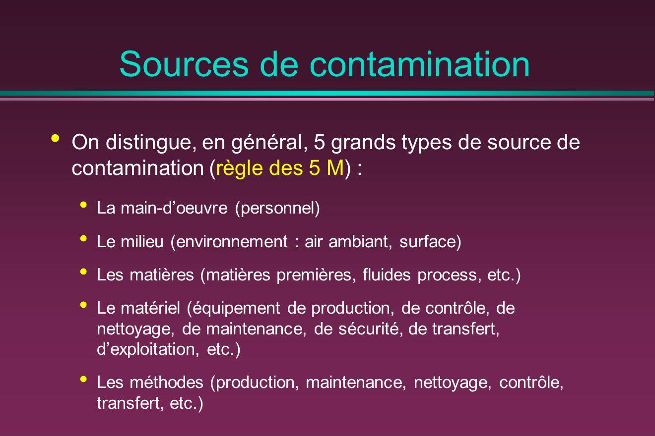 On distingue, en général, 5 grands types de source de contamination (règle des 5 M) : La main-doeuvre (personnel) Le milieu (environnement : air ambia