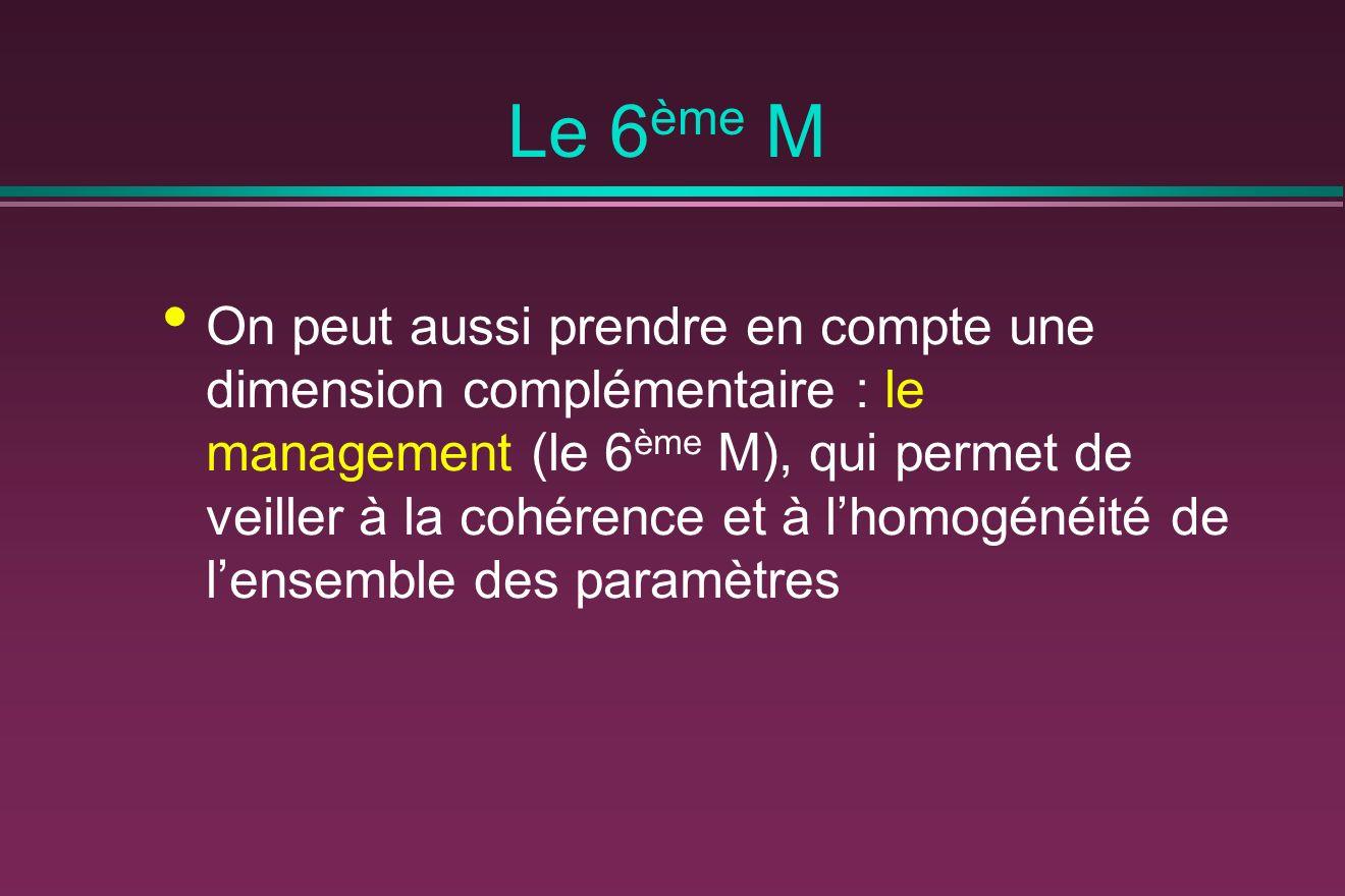 Le 6 ème M On peut aussi prendre en compte une dimension complémentaire : le management (le 6 ème M), qui permet de veiller à la cohérence et à lhomogénéité de lensemble des paramètres