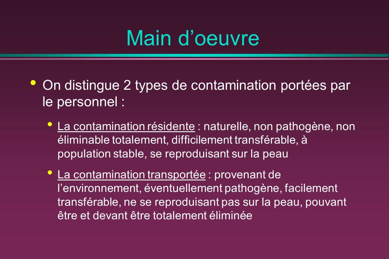 Main doeuvre On distingue 2 types de contamination portées par le personnel : La contamination résidente : naturelle, non pathogène, non éliminable to