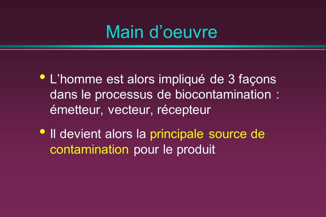 Main doeuvre Lhomme est alors impliqué de 3 façons dans le processus de biocontamination : émetteur, vecteur, récepteur Il devient alors la principale source de contamination pour le produit