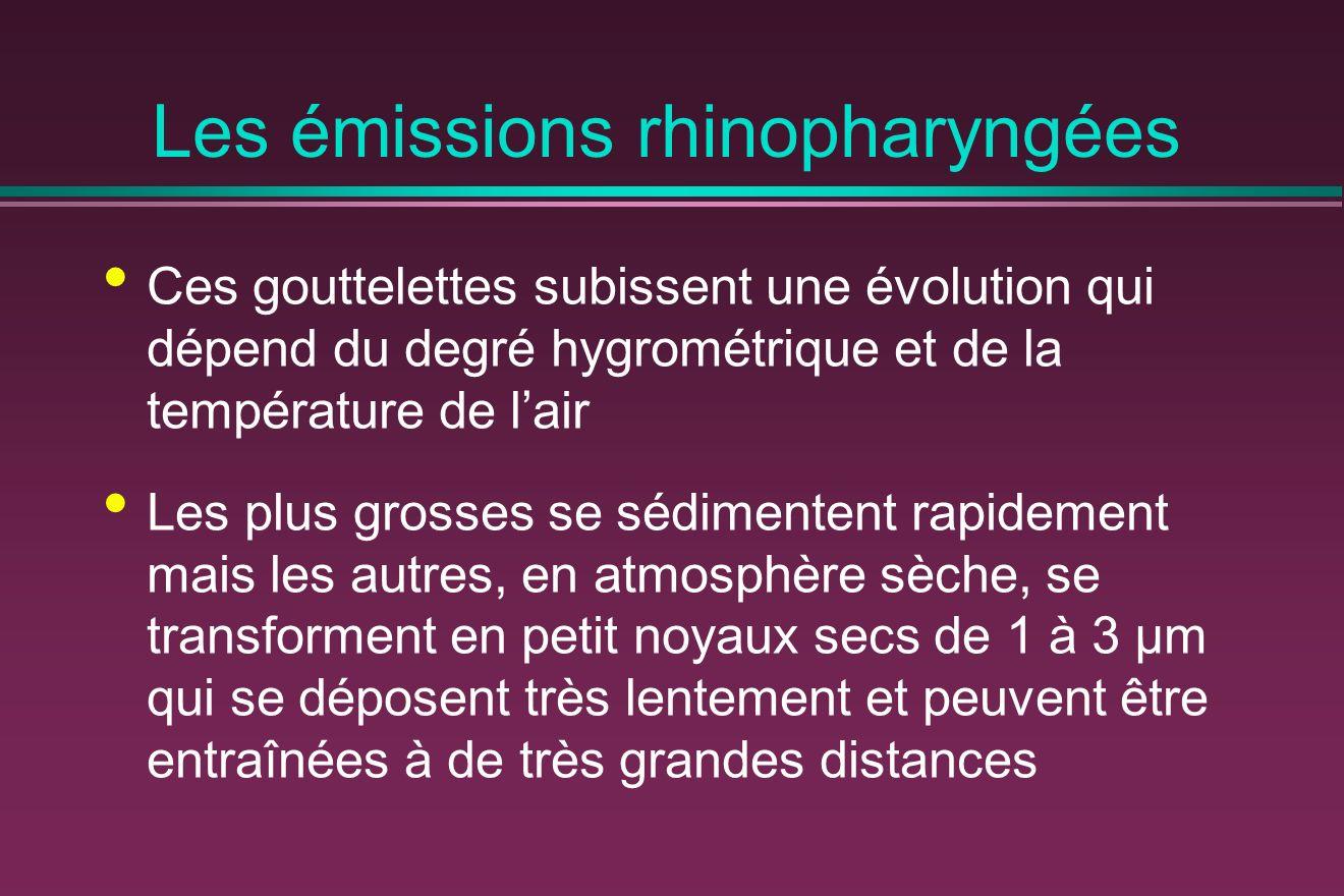 Les émissions rhinopharyngées Ces gouttelettes subissent une évolution qui dépend du degré hygrométrique et de la température de lair Les plus grosses se sédimentent rapidement mais les autres, en atmosphère sèche, se transforment en petit noyaux secs de 1 à 3 μm qui se déposent très lentement et peuvent être entraînées à de très grandes distances