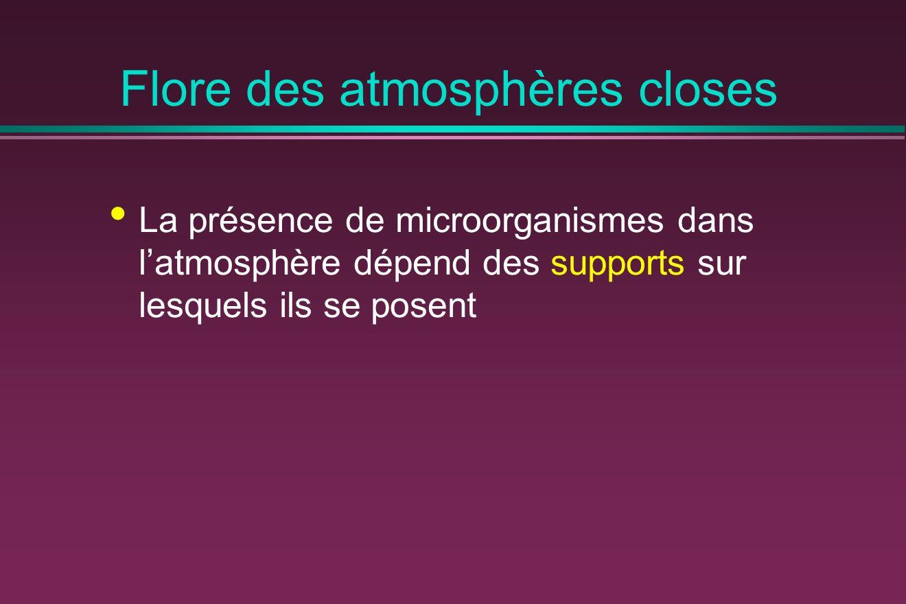 Flore des atmosphères closes La présence de microorganismes dans latmosphère dépend des supports sur lesquels ils se posent