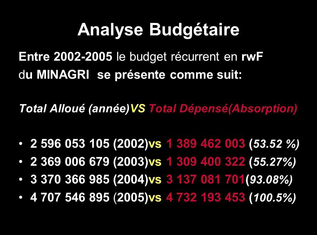 SYNTHESE DE LANCIENNE NOMMENCLATURE DU MTEF ET BUDGET DU MINAGRI (2002-2005) PROGRAMMEUNITE/INSTITUTIONSCOUTS (FRW)TOTAL ANNEE 200. 1. CABINET 01:Cabi
