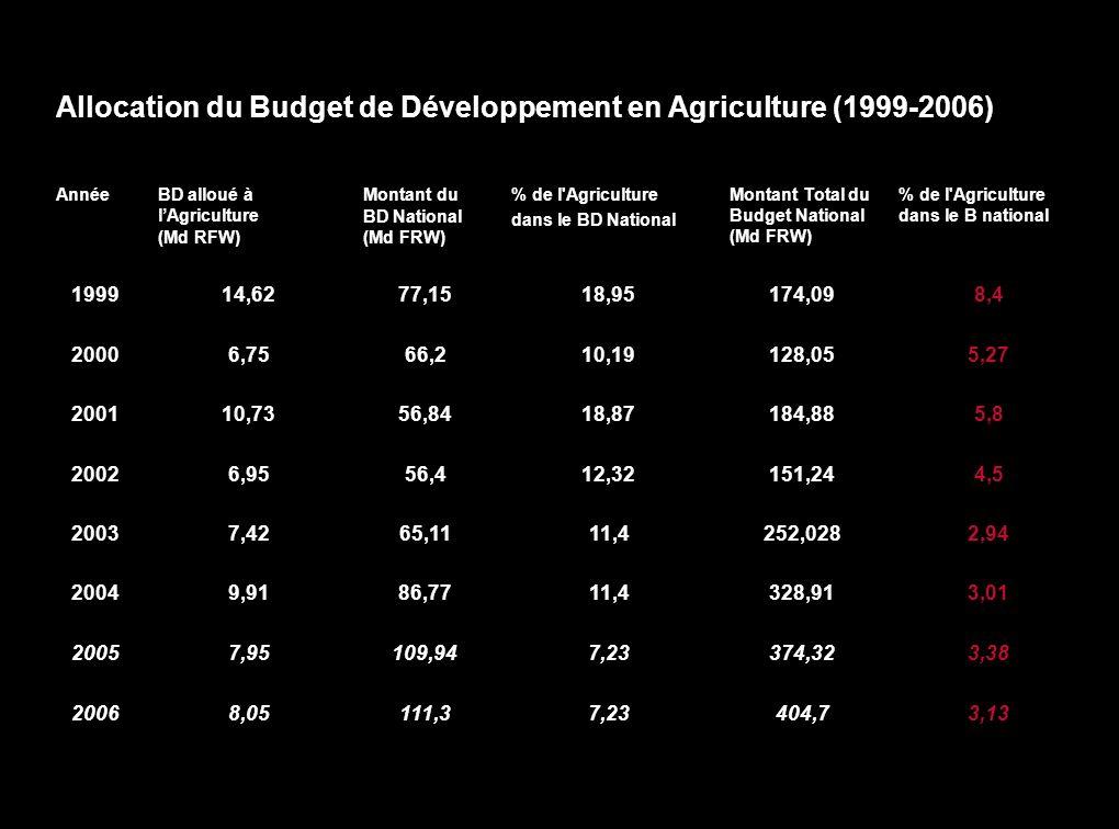 Capacité dAbsorption au niveau du B.D. Lexécution du Budget de développement suit généralement les procédures négociées par projet et dépendent des ex