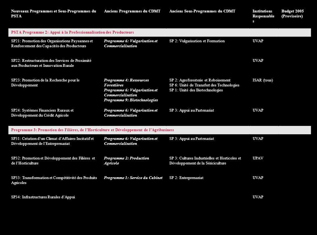Nouveaux Programmes et Sous-Programmes du PSTA Anciens Programmes du CDMTAnciens Sous-Programmes du CDMTInstitutions Responsables Budget 2006 (Provisoire) PSTA Programme 1: Intensification et Développement des Systèmes de Production Durable SP11: Gestion Durable des Ressources Naturelles et Conservation des Eaux et des Sols Programme 5: Gestion Conservatoire des Eaux et Sols SP 2: Gestion et Conservation des Sols SP 5: Gestion des Sols et Eaux UGRCS SP12: Système Intégré de Production Agro-Sylvo Pastorale et Elevage Intensif Programme 3: Développement de lElevage SP 2: Production Animale et Services Vétérinaires SP 4: Pêche et Pisciculture SP 5: Volailles SP 6: Amélioration Génétique SP 7: Appui à la Production SP 8: Parasitologie SP 9: Microbiologie SP 10: Pathologie SP 11: Epidémiologie SP 14: Laboratoire Satellite SP 16: Entomologie et Nématologie SP 20: Sécurité Sanitaire des Aliments SP 21: Vaccins et Médicaments Vétérinaires SP 22: Poste de Quarantaine SP 23: Poste de Contrôle Vétérinaire URA RARDA SP13: Aménagement des MaraisProgramme 2: Production Agricole Programme 5: Gestion Conservatoire des Eaux et Sols SP 9: Programme Rizicole SP 3: Irrigation et Aménagement des Marais UGRCS UPAV SP14: Développement de lIrrigationProgramme 5: Gestion Conservatoire des Eaux et Sols SP 3: Irrigation et Aménagement des MaraisUGRCS SP15: Approvisionnement et Utilisation des Intrants Agricoles et Mécanisation Programme 2: Production Agricole Programme 5: Gestion Conservatoire des Eaux et Sols SP 2: Production Vivrière SP 4: Protection des Végétaux SP 6: Production et Encadrement des Semences SP 7: Certification des Semences SP 4: Mécanisation et Technologies Agricoles UPAV RADA UGRCS SP16: Sécurité Alimentaire et Gestion de la Vulnérabilité UPAV