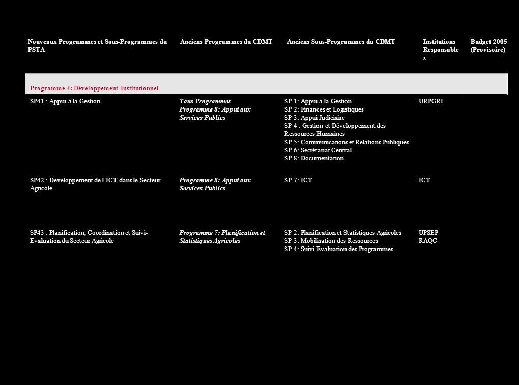 Nouveaux Programmes et Sous-Programmes du PSTA Anciens Programmes du CDMTAnciens Sous-Programmes du CDMTInstitutions Responsable s Budget 2005 (Provisoire) PSTA Programme 2: Appui à la Professionnalisation des Producteurs SP21: Promotion des Organisations Paysannes et Renforcement des Capacités des Producteurs Programme 6: Vulgarisation et Commercialisation SP 2: Vulgarisation et FormationUVAP SP22: Restructuration des Services de Proximité aux Producteurs et Innovation Rurale UVAP SP23: Promotion de la Recherche pour le Développement Programme 4: Ressources Forestières Programme 6: Vulgarisation et Commercialisation Programme 9: Biotechnologies SP 2: Agroforesterie et Reboisement SP 6: Unité de Transfert des Technologies SP 1: Unité des Biotechnologies ISAR (tous) SP24: Systèmes Financiers Ruraux et Développement du Crédit Agricole Programme 6: Vulgarisation et Commercialisation SP 3: Appui au PartenariatUVAP Programme 3: Promotion des Filières, de lHorticulture et Développement de lAgribusiness SP31: Création dun Climat dAffaires Incitatif et Développement de lEntreprenariat Programme 6: Vulgarisation et Commercialisation SP 3: Appui au PartenariatUVAP SP32: Promotion et Développement des Filières et de lHorticulture Programme 2: Production Agricole SP 3: Cultures Industrielles et Horticoles et Développement de la Sériciculture UPAV SP33: Transformation et Compétitivité des Produits Agricoles Programme 1: Service du CabinetSP 2: EntreprenariatUVAP SP34: Infrastructures Rurales dAppuiUVAP