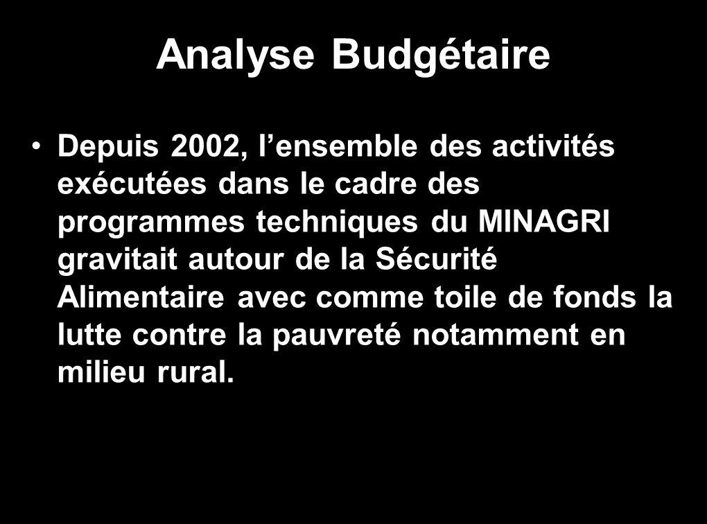 Analyse Budgétaire Depuis 2002, lensemble des activités exécutées dans le cadre des programmes techniques du MINAGRI gravitait autour de la Sécurité Alimentaire avec comme toile de fonds la lutte contre la pauvreté notamment en milieu rural.