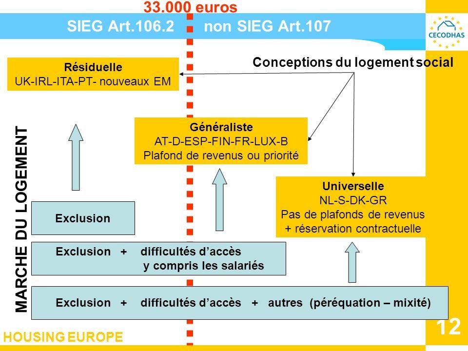 HOUSING EUROPE 12 Exclusion Résiduelle UK-IRL-ITA-PT- nouveaux EM Universelle NL-S-DK-GR Pas de plafonds de revenus + réservation contractuelle Concep