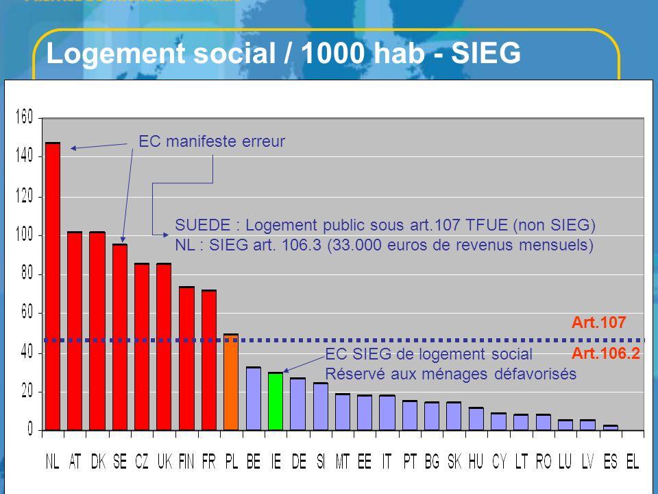 HOUSING EUROPE 13 Logement social / 1000 hab - SIEG EC SIEG de logement social Réservé aux ménages défavorisés EC manifeste erreur Art.106.2 Art.107 S
